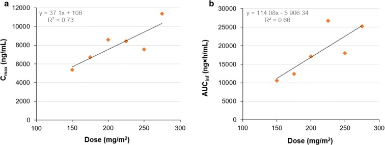 Relationship between given dose and a mean C max or b mean AUC inf after a 1-h infusion for doses between 150 mg/m 2 and 275 mg/m 2 of paclitaxel micellar