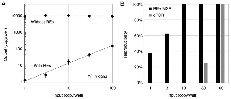 Sensitivity of <t>RE-dMSP</t> for the detection of methylated RASSF1A. (A) Detection sensitivity of RE-dMSP was assessed using 0, 1, 3, 10, 30 and 100 copies of methylated genomic <t>DNA,</t> spiked in 10,000 copies of unmethylated genomic DNA extracted from the peripheral blood leukocytes of a healthy individual. Methylated RASSF1A was quantified by RE-dMSP with restriction enzymes (solid line, with REs), and the total inputs of methylated and unmethylated DNA were measured without restriction enzymes (dotted line, without REs). Error bars indicate the standard deviation of eight experiments. (B) Positive detection rate in eight experiments for each sample, compared between RE-dMSP and qPCR with bisulfite modification. RE-dMSP, dPCR with methylation-specific restriction enzymes; RASSF1A, Ras association domain-containing protein 1; RE, restriction enzyme; qPCR, quantitative PCR.