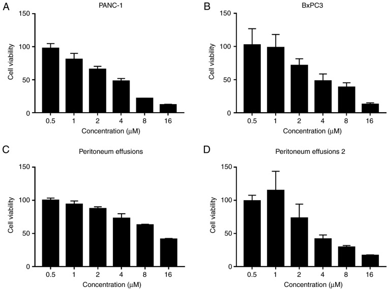 Antitumor effect of β-elemene in pancreatic cancer. (A) MTT assay revealed that cell viability was suppressed by β-elemene in PANC-1 cells in a dose-dependent manner. (B) MTT assay revealed that cell viability was suppressed by β-elemene in BxPC3 cells in a dose-dependent manner. (C and D) MTT assay revealed that cell viability was suppressed by β-elemene in cells isolated from peritoneum effusion of pancreatic cancer patients in a dose-dependent manner.