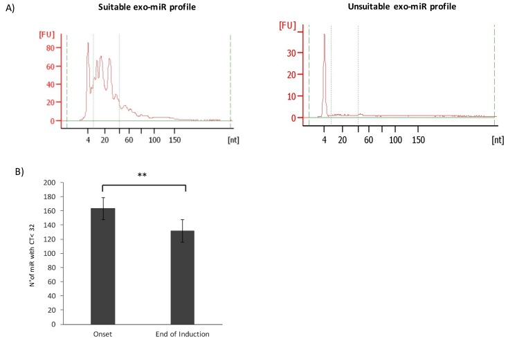 Exosomal (exo)-miRNAs expression in plasma samples. ( A ) Results of capillary electrophoresis, performed with the small RNA assay (Agilent 2100 Bioanalyzer), show the adequate exo-miRNAs profile of a representative NB patient and an unsuitable exo-miRNAs profile. The miRNAs region goes from 10 to 50 nucleotides included between the dotted lines. The Y-axis represents the fluorescence units [FU] and the X-axis reports the length of RNA molecules in nucleotides [nt]. (B ) The bar chart shows the average number of detected miRNAs (CT value