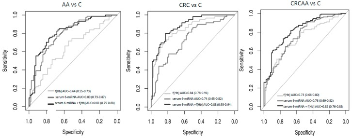 Receiver operating characteristic (ROC) curves of a serum 6-miRNA signature (miR-19a-3p + miR-19b-3p + miR-335-5p + miR-29a-3p + miR-15b-5p + miR-18a-5p) adjusted by age and gender, based on <t>qRT-PCR</t> results. Illustrating the FIT value alone, the 6-miRNA signature alone, the faecal haemoglobin concentration (f(Hb)) alone and the combination of 6-miRNA signature+ f(Hb). Left: patients with advanced adenomas (AA) versus controls, middle: colorectal cancer (CRC) patients versus controls, right: patients with advanced colorectal neoplasia (CRC or AA) versus controls.