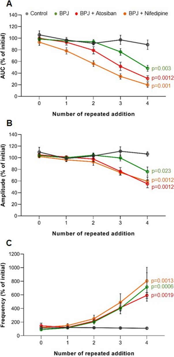 Effect of repeated addition of BPJ plus atosiban (15 μL and 4.3 μL of 375 μg/mL, respectively) and of BPJ plus nifedipine (15 μL and 5 μL of 3.7 μg/mL, respectively) on human myometrial contractility in vitro. All test substances were repeatedly added to the myograph chamber. The line chart shows the AUC ( a ), the amplitude ( b ), and the frequency ( c ). Data were obtained with 5 different biopsies ( n = 5) and are expressed as percentage of initial. The repeated addition of BPJ was performed for comparison; Krebs solution (5 μL) was used as control. * p