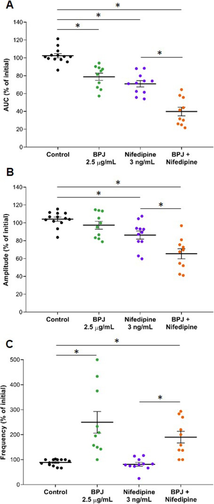 Effect of BPJ, nifedipine, and the combination of BPJ with nifedipine on human myometrial contractility in vitro. BPJ (green; 15 μL), nifedipine (violet; 5 μL of 3.7 μg/mL), or their combination (orange, same concentrations) were added to the myograph chamber. The scatter dot plot shows the AUC ( a ), the amplitude ( b ), and the frequency ( c ) expressed as percentage of initial. Krebs solution was used as negative control (black, 5 μL). Data were obtained from 11 to 13 different biopsies (n = 11–13) and are presented as mean value ± SEM. *p