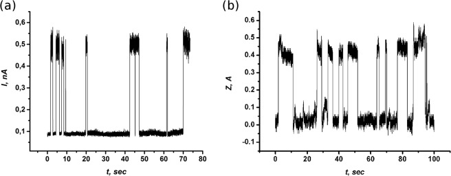The time evolution of the STM current (a) and tip-surface distance (b) for the switching C 60 molecule between two lowest in energy orientations when the tunneling microscope tip is located above a fluctuating C 60 molecule. V b = −1.1 V .