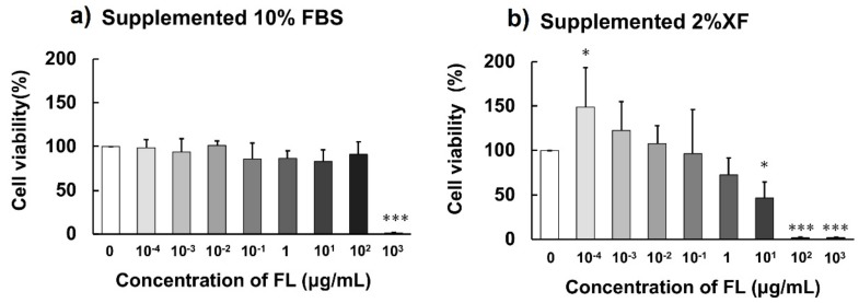 F10 cell viability after 48-h incubation in the presence of different concentrations of FLs in control culture medium supplemented with 10% fetal bovine serum (FBS) ( a ) or 2% NutriStem V9 XF Basal Medium (XF) ( b ). Each value represents mean ± SD ( n = 5). Significant differences vs. no addition (0 μg/mL): * p