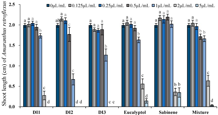 Phytotoxic effects of the essential oils of D. integrifolium and their major constituents, sabinene, eucalyptol, and their mixture on root growth of A. retroflexus examined by ANOVA ( p