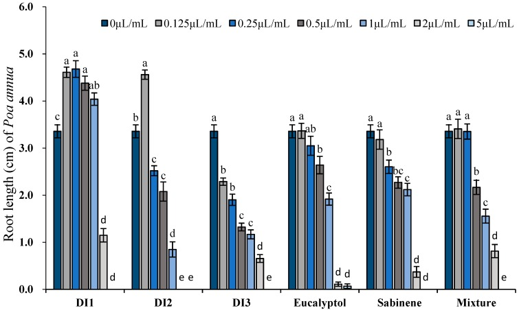 Phytotoxic effects of the essential oils of D. integrifolium and their major constituents, sabinene, eucalyptol, and their mixture on root growth of P. annua examined by ANOVA ( p