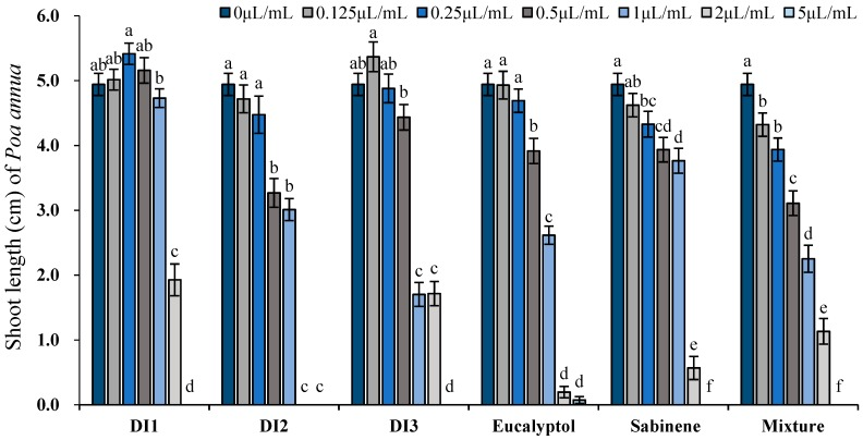 Phytotoxic effects of the essential oils of D. integrifolium and their major constituents, sabinene, eucalyptol, and their mixture on shoot growth of P. annua examined by ANOVA ( p