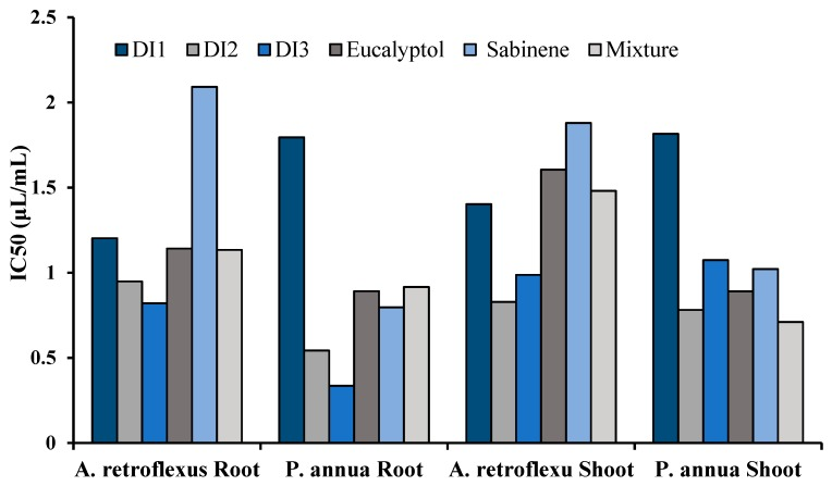 IC 50 values of D. integrifolium essential oils and their major constituents, sabinene, eucalyptol, and their mixture on root and shoot length of A. retroflexus and P. annua.