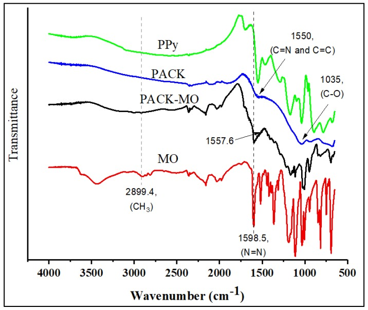 Fourier transform infrared (FTIR) spectra of Polypyrrole (PPy), KOH-activated polypyrrole-based adsorbent (PACK), PACK–MO, and methyl orange (MO).