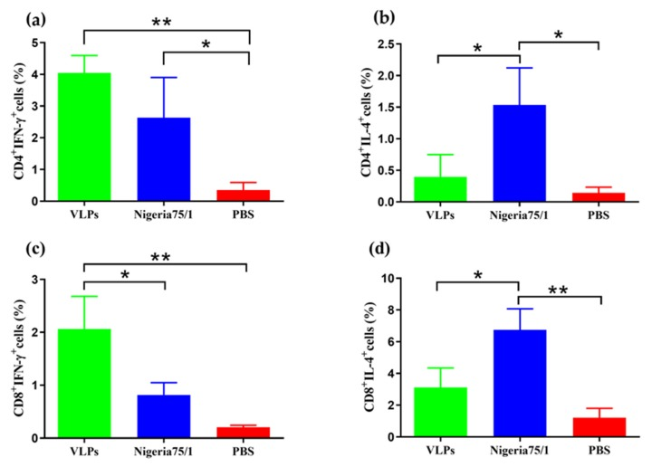 Immunization improves IFN-γ-secreting CD4+ and CD8+ T cell responses in mice. Two weeks after the second immunization, splenocytes from three mice in each group were cultured and stimulated with inactivated PPRV Nigeria 75/1. Mouse monoclonal antibodies against CD4, CD8, IFN-γ, and IL-4 were used to identify cells that were double-positive ( a ) CD4 + IFN-γ + , ( b ) CD4 + IL-4 + , ( c ) CD8 + IFN-γ + , and ( d ) CD8 + IL-4 + . Data were analyzed by one-way ANOVA and indicated as follows: * P