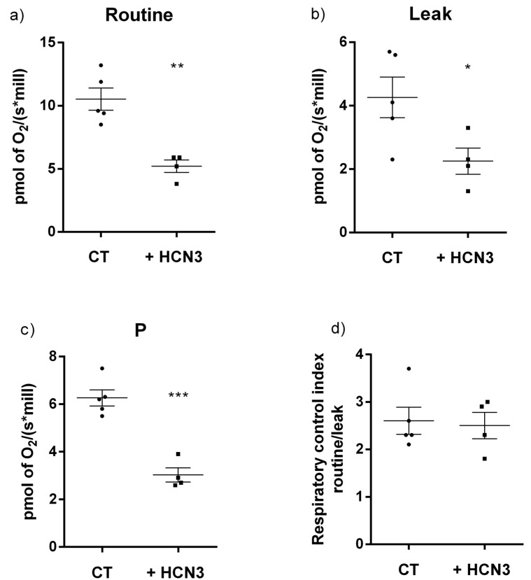 Respiratory parameters for control and HCN3 overexpressed in HEK293 cells. ( a ) Cellular routine respiration; ( b ) leak of respiration; ( c ) respiration associated to oxidative phosphorylation (P); ( d ) respiratory control index (RCI). Data is presented as mean ± SEM, n = 4–5. Unpaired t -test. *** p