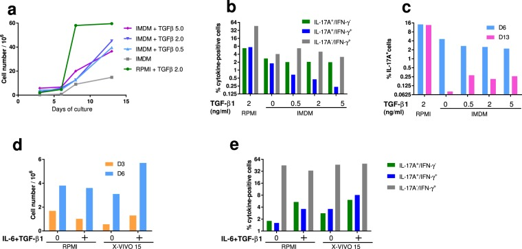 Choice of culture medium for the expansion of Th17 cells. ( a ) Cell growth after 3, 6, 8 or 13 days in RPMI (+FCS and 2 ng/mL TGF-β1) or IMDM (+10% KnockOut Serum Replacement) with different concentrations of recombinant human TGF-β1. ( b ) Proportions of IL-17A, IFN-γ and double positive cells after 6 days of culture as a function of TGF-β1 concentration (0 to 5 ng/mL). Results are means from the cells of two cows. ( c ) Proportions of IL-17A+ cells after 6 and 13 days of culture as a function of TGF-β1 concentration (0 to 5 ng/mL). Results are means from the cells of two cows. ( d ) Comparison of cell growth in RPMI and X-VIVO™ 15 media with or without polarizing cytokines (40 ng/mL IL-6 and 2 ng/mL TGF-β1), after 3 and 6 days of culture. ( e ) Proportions of cells IL-17A+ and IFN-γ+ (ICS) with or without polarizing cytokines (40 ng/mL IL-6 and 2 ng/mL TGF-β1) after 6 days of culture. Results are means from two cows.