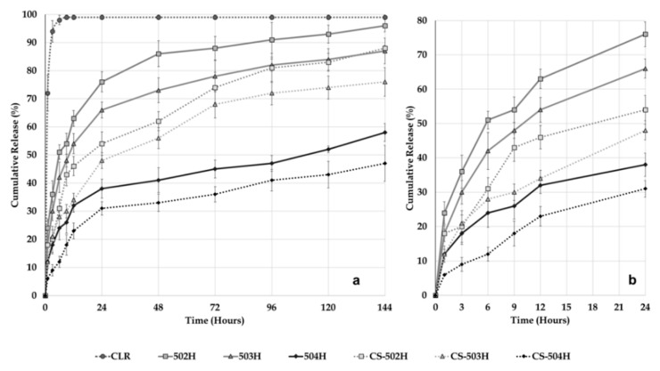 In vitro release of pure CLR, CLR from PLGA NPs and CS-coated PLGA NPs at 37 °C in intestinal fluid phosphate buffer pH 6.8 supplemented with 1% Tween 80. ( a ) 144 hours release profile, ( b ) 24 hours release profile.