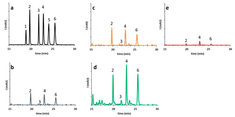 Comparison of <t>RP-HPLC-DAD</t> chromatograms at 284 nm of flavanone glycosides in bergamot juice (BJ) obtained using 3 processing methods: ( a ) Standard mixture of eriocitrin (1), neoeriocitrin (2), narirutin (3), naringin (4), hesperidin (5), <t>neohesperidin</t> (6). ( b ) Hand squeezed BJ (Ep-1); ( c ) FMC–BJ (Ep-2); ( d ) BJ obtained by screw press of peeled fruits (Ep-3); ( e ) debittered bergamot juice (dBJ).