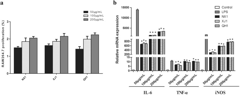 a Proliferation activity and b mRNA expression of cytokines secretion of NO, IL-6 and TNF-α of RAW264.7 macrophage cells after treatment with polysaccharide from L. barbarum (NX1, QH1, XJ1). The values are presented as mean ± SD (n = 3). Significant differences with control cells were designated as * p