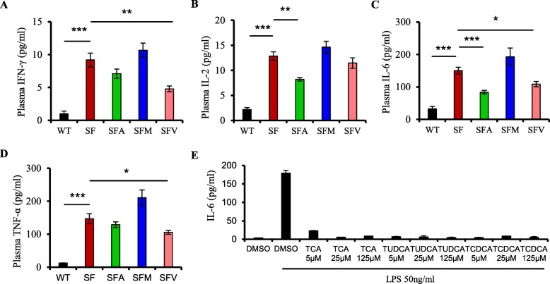 Antibiotics regulate cytokines by microbiota-associated metabolites. a – d Plasma levels of IFN-γ ( a ), IL-2( b ), IL-6( c ), and TNF- α( d ) in WT, SF, SFA, SFM, and SFV mice ( n = 6–9). e Level of IL-6 in RAW264.7 cells treated with DMSO (blank), LPS, <t>taurocholic</t> <t>acid</t> <t>sodium</t> <t>salt</t> <t>hydrate</t> (TCA), sodium tauroursodeoxycholate (TUDCA), and taurochenodeoxycholic acid (TCDCA) ( n = 3). Data are presented as mean ± SEM. * p