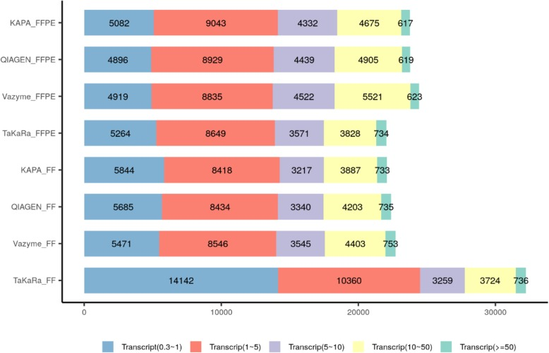 The distribution of transcripts of four RNA-seq kits with paired FFPE and FF samples. For FF RNA from GM 12878 cell line, more low-expressed transcripts were detected in the library of TaKaRa with only 10 ng total RNA input. For FFPE RNA from GM 12878 cell line, similar transcripts were detected while the input RNA of TaKaRa kit was 10 ng and it of the others was 100 ng