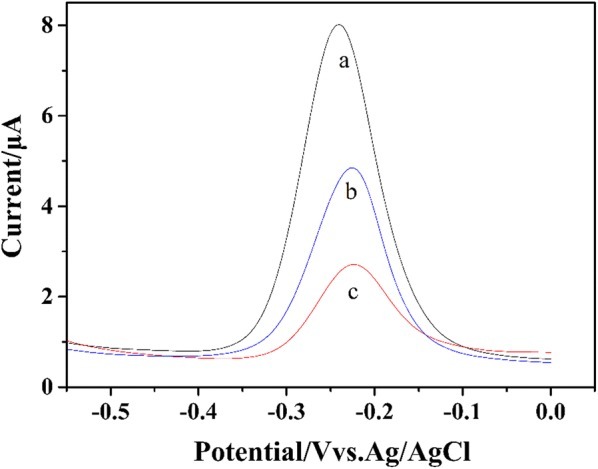 The DPV results of MB on the Exo-I/Apt/cDNA/AuE (a), FB1/Apt/cDNA/AuE (b) and Exo-I/FB 1 /Apt/cDNA/AuE (c) in Tris–HCl buffer