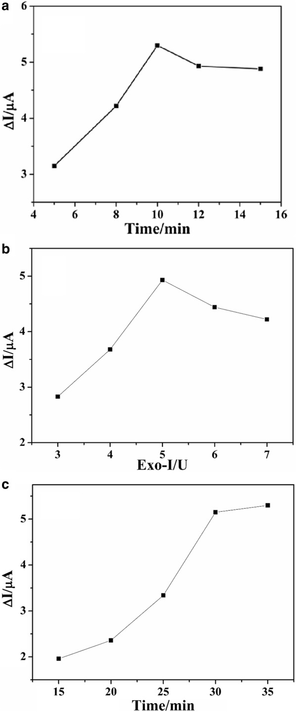 The effect of FB 1 incubation time ( a ), Exo-I amount ( b ) and Exo-I incubation time ( c ) on the electrochemical signal