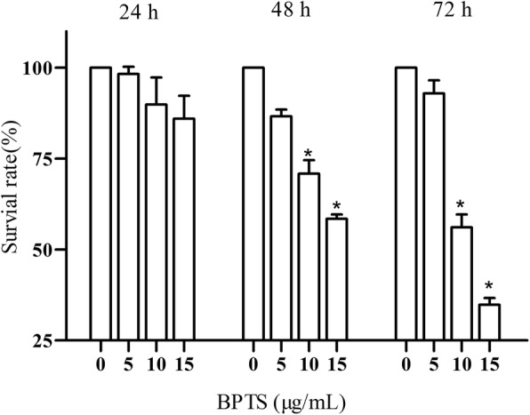 Effect of BPTS on proliferation of MDA-MB-231 cells. Results are presented as a percentage of the 0 μg/mL BPTS group. * P