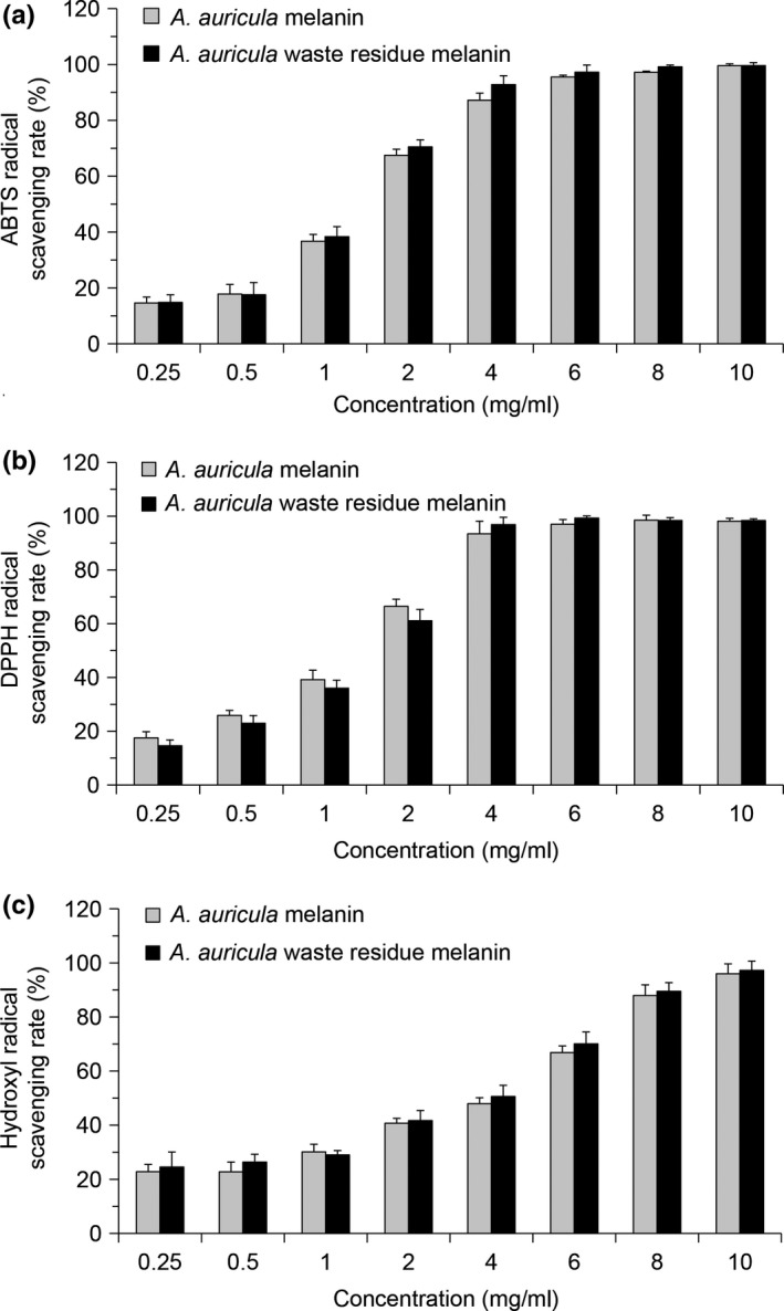 Antioxidant activity of melanin from Auricularia auricula waste residue and normal A. auricula . (a) ABTS radical scavenging activity; (b) DPPH radical scavenging activity; and (c) hydroxyl radical scavenging activity