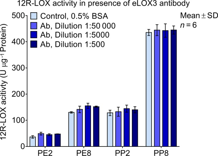12R‐ LOX activity was not blocked by the polyclonal eLOX 3 antibody. 0.5% BSA was used the control. Data are shown as mean ± SD , n = 6. No significant differences were found.