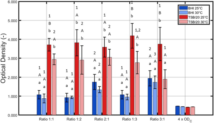 """Influence of the incubation conditions (i.e., growth medium, incubation temperature, and the ratio of L. monocytogenes and S . Typhimurium in the inoculum) on the adherence (OD) of the dual-species biofilm ( n = 3). Biofilms were incubated for 24 h prior to the quantification procedure and were considered to be strongly adherent as the average OD values were higher than their corresponding 4 × OD C -value. For the influence of the growth medium: for each temperature and each ratio, significant differences have been indicated by means of small letters, with """"a"""" bearing the lowest value. For the influence of the incubation temperature: for each growth medium and each ratio, significant differences have been indicated by means of capital letters, with """"A"""" bearing the lowest value. For the influence of the inoculum ratio: for each growth medium and each incubation temperature, significant differences have been indicated by means of numbers, with """"1"""" bearing the lowest value."""
