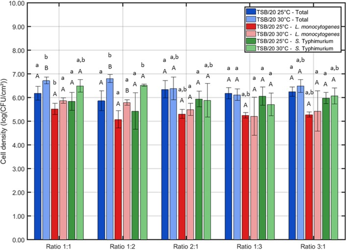 """Influence of the incubation conditions (i.e., incubation temperature and the ratio of L. monocytogenes and S . Typhimurium in the inoculum) on the cell density of the dual-species biofilm ( n = 3). Biofilms were incubated for 24 h prior to the quantification procedure. For the influence of the incubation temperature: for each ratio, significant differences have been indicated by means of capital letters, with """"A"""" bearing the lowest value. For the influence of the inoculum ratio: for each incubation temperature, significant differences have been indicated by means of small letters, with """"a"""" bearing the lowest value."""