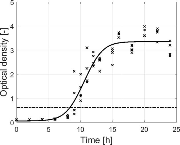 Adherence (OD) of the dual-species biofilm as function of the incubation time ( n = 5). Biofilms were considered as strongly adherent if the OD of the sample exceeded the 4 × OD C -value (dash-dot line).