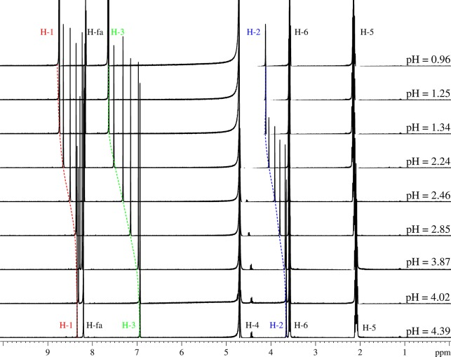 1 H NMR spectra of PTD-OMe in <t>formic</t> <t>acid/formate</t> (H-fa) <t>buffer</t> with 10 vol % D 2 O at varied pH. The water signal at δ = 4.702 ppm was suppressed using the WATERGATE technique.