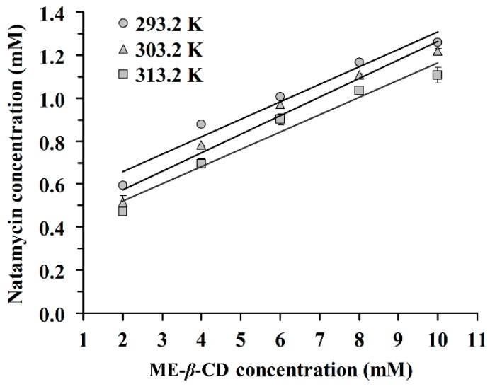 Phase solubility diagram of natamycin in the presence of Methyl- β -Cyclodextrin (ME- β -CD) at 293.2 K, 303.2 K, and 313.2 K.