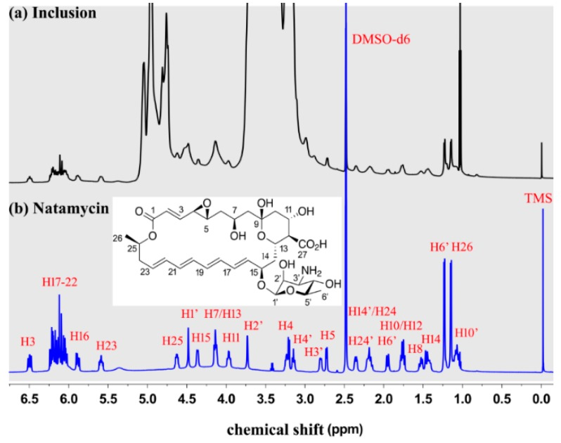 The 1H NMR spectrum of natamycin/ME- β -CD inclusion complex ( a ) and natamycin ( b ) in DMSO-d6.