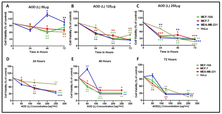 Cytotoxic effects of A. orientalis dichloromethane leaf fraction (AOD (L)) using the MTT assay on MCF-10A, MCF-7, MDA-MB-231, and HeLa cells in a dose- ( A – C ) and time- ( D – F ) dependent manner after normalizing to the effects of DMSO solvent used to dissolve the extract. *indicates statistically significant differences between the DMSO- and AOD (L)-treated samples (* p