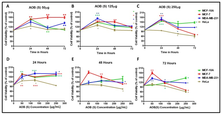 Cytotoxic effects of A. orientalis dichloromethane leaf fraction (AOB (S)) using the MTT assay on MCF-10A, MCF-7, MDA-MB-231, and HeLa cells in a dose- ( A – C ) and time- ( D – F ) dependent manner after normalizing to the effects of DMSO solvent used to dissolve the extract. *indicates statistically significant differences between the DMSO- and AOD (L)-treated samples (* p