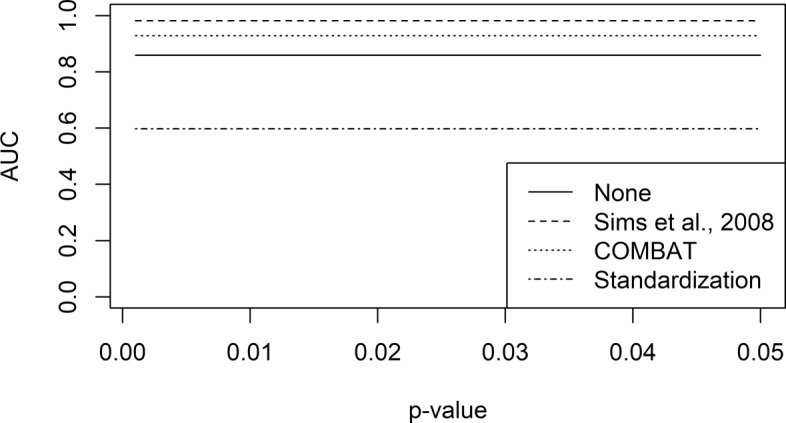 Effect of the integration procedures on TCGA LUSC datasets. Two datasets comprising of Illumina <t>HiSeq-2000</t> and Affymetrix HG-U133A data were employed to evaluate the effect of the integration on two different platforms. After applying the integration procedure, DEGs were computed varying the p-value threshold. Receiver-Operating Characteristic (ROC) curves were computed using known DEGs, and the performances were assessed by means of Area Under the ROC Curve (AUC)