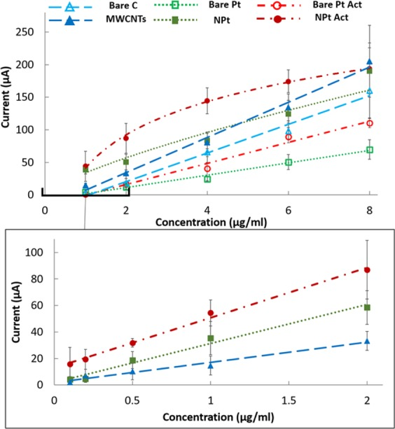Label-based calibration of denatured p53 performed using the ASV protocol with PAb240 on SPEs of different materials. The plots show the calibration comparing bare and nanostructured C- and Pt-based materials. For Pt, physical and chemical adsorption (Pt Act) are compared.