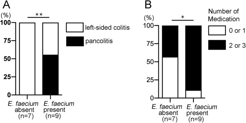 The presence of E. faecium is associated with disease extent and the requirement for combination therapy. The disease characteristics and treatment regimens of the 16 UC patients enrolled in this study were obtained from medical records and assessed to identify any association with the presence or absence of E. faecium in the gut microbiota as determined by PCR. a Proportions of UC patients with pancolitis or left-sided colitis are shown relative to the presence of E. faecium in the feces. b Proportions of UC patients treated with single or multiple mediations are shown relative to the presence of E. faecium in the feces. Medications included mesalazine, corticosteroids, azathioprine, mercaptopurine, tacrolimus, infliximab, and adalimumab. The number of subjects per category ( n ) is indicated. * P