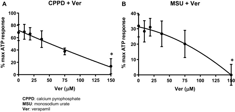 Verapamil suppresses caspase-1 activation. Urothelial cells were incubated overnight and then treated with decreasing concentrations of Verapamil for 4 hrs before treatment with 62.5 μg/mL CPPD ( A ) or 1.25 μg/mL MSU ( B ) for 24 hrs. The caspase-1 assay was then performed as described in the Materials and Methods section. Both CPPD and MSU-treated cells had the same IC 50 (100 μM). n= 10 for all doses of Verapamil and CPPD treated wells; n= 5 for all doses of Verapamil and MSU treated wells. *p