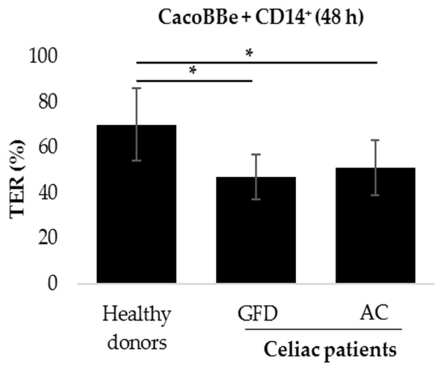 Epithelial barrier function after co-culture of intestinal epithelial cells (IECs) with monocytes derived from celiac disease patients. After peripheral blood mononuclear cell (PBMC) isolation and CD14+ cell-sorting, epithelial cells were co-cultured with monocytes from healthy donors. celiac patients on a gluten-free diet (GFD), or AC (active celiac disease (CeD)) patients. Subsequently, the TER was measured after 48 h of co-culture (% of TER prior to addition of monocytes). Mean of n = 36 (healthy donors), n = 15 (GFD), and n = 20 (AC) individual filters measurements. Monocytes used for these experiments were isolated from n = 8 (healthy donors), n = 4 (GFD) and n = 5 (active CeD). Mann-Whitney U * p
