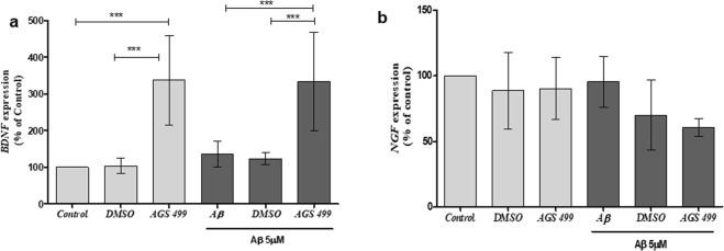 AGS increases BDNF but not NGF gene expression in both Aβ treated and untreated cultures. Cultures were treated for 36 hr. with AGS-499 (200 nM) alone, Aβ (5 µM) alone, and Aβ (5 µM) in combination with AGS-499 (200 nM) or with its vehicle DMSO. AGS or DMSO treatments were renewed after 24 hr. Expression levels were quantified using RT-PCR and normalized to the untreated control (Control). ( a ) Relative BDNF gene expression in cultures (Mean ± SEM, n = 5 independent experiments), ANOVA test ***p