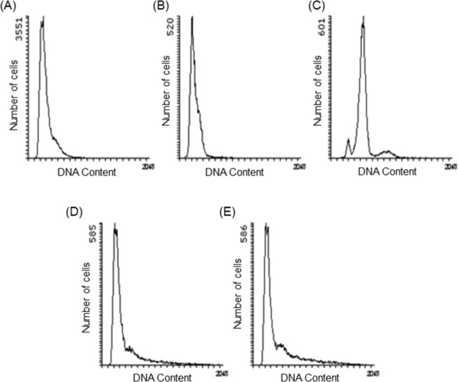 Effects of SteLL and selected antimicrobials on DNA content of  S. aureus  8325-4. ( A ) Exponentially growing cells; ( B ) Cells treated with 0.78 µg/mL ciprofloxacin for 3 h; ( C ) Cells treated with 12.5 µg/mL chloramphenicol for 3 h; ( D ) Cells treated with 2 × MIC SteLL (4 µg/mL) for 3 h; ( E ) Cells treated with 8 × MIC (16 µg/mL) SteLL for 3 h.