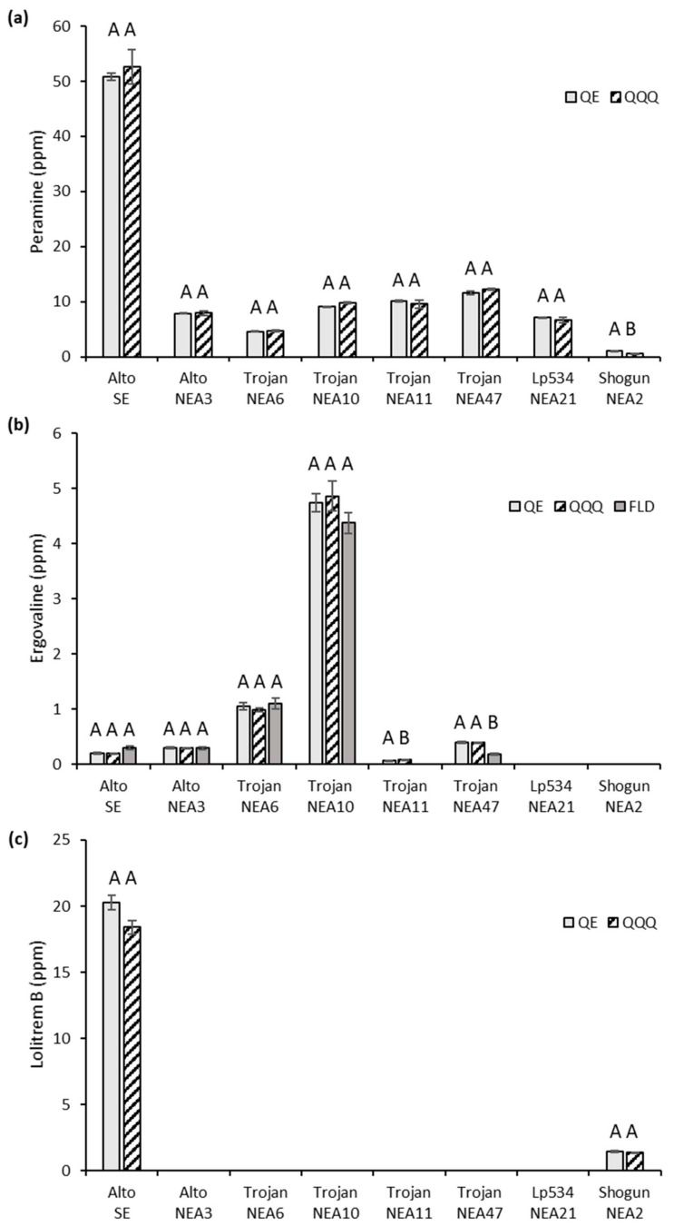 Comparison of mean alkaloid concentrations (parts per million, ppm; mg/kg) in eight different glasshouse-grown ryegrass–endophyte associations using the Thermo Q Exactive Plus (QE) and Agilent 6460C Triple Quadruple (QQQ) mass spectrometers, and the Agilent 1100 fluorescence detector (FLD): ( a ) peramine, ( b ) ergovaline and ( c ) lolitrem B. No alkaloids were detected in Trojan-WE (omitted). Bars represent the standard error of the mean (SEM). Bars with different letters are significantly different when compared to the QE ( t -test, p