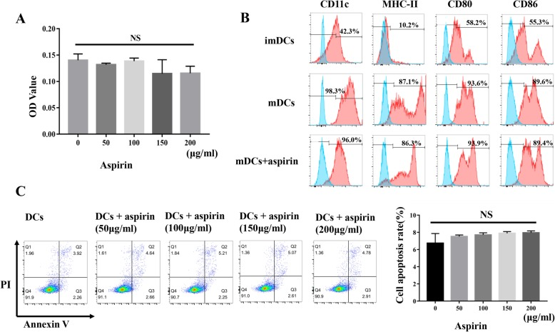 Aspirin has no influence on DC apoptosis, proliferation, or immunophenotype. a Aspirin was not found to exert different effects on cell proliferation at the concentrations tested ( P > 0.05). b Immature DCs (imDCs) expressed low levels of CD11c, MHC class II, CD80, and CD86 surface molecules; mature DCs highly expressed these surface molecules. Expression of surface markers on DCs with or without aspirin treatment showed no obvious differences. c The addition of aspirin had no influence on DC apoptosis ( P > 0.05). All experiments are representative of three replicates. * P