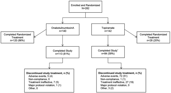 Patient disposition. *80 patients randomized to topiramate discontinued and switched to onabotulinumtoxinA treatment; 55 of the 80 (69%) completed the study and 6 (8%) discontinued: treatment ineffective, n = 3 (4%) and other reasons, n = 3 (4%).
