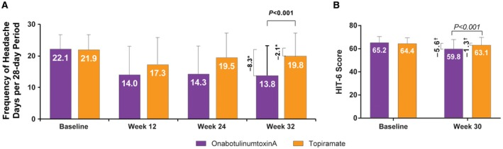 (A) Headache day frequency per 28‐day period for onabotulinumtoxinA and topiramate at weeks 12, 24, and 32 and (B) HIT‐6 scores for onabotulinumtoxinA and topiramate at week 30. HIT‐6 = 6‐item Headache Impact Test. *Change from baseline at week 32 assessment (weeks 29‐32); P value compares the change from baseline, assessed using analysis of covariance and adjusting for baseline headache days. Other time points were not tested for statistical significance. † Change from baseline for onabotulinumtoxinA vs topiramate at week 30; P value compares the change from baseline, assessed using analysis of covariance and adjusting for baseline headache days.