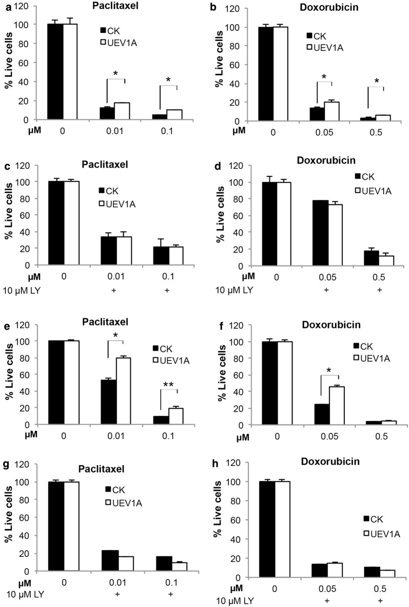 Uev1A promotes AKT-mediated chemoresistance in breast cancer cells. a , b Effects of UEV1 overexpression on chemoresistance of MDA-MB-231 cells. UEV1A -overexpressed or vector control MDA-MB-231-TR cells were seeded onto 6-well culture plates with doxycycline. After a 4-h exposure to various doses of chemotherapeutic agents Paclitaxel ( a ) or <t>Doxorubicin</t> ( b ), the cells were cultured for an additional 7 days with drug-free medium containing 10% FBS. Then cells were harvested by trypsinization and stained with trypan blue. Cell viability was assayed by cell number counting using a hematocytometer and an inverted microscope. Each sample was measured in triplicate and repeated 2 times. c , d Dependence of chemoresistance of MDA-MB-231 cells to the AKT pathway. UEV1A -overexpressed or vector control MDA-MB-231-TR cells were seeded onto 6-well culture plates with doxycycline. With 10 μM LY294002 pretreated for 12 h, cells were exposed to various doses of Paclitaxel ( c ) or Doxorubicin ( d ) which were also in the medium with 10 µM LY294002 for 4 h and then cultured for an additional 7 days with medium containing 10% FBS and 10 µM LY294002. Cell viability assay was as described in a , b . e , f Effects of UEV1 overexpression on chemoresistance of MCF7 cells. Experimental conditions were as described in a , b . g , h Dependence of chemoresistance of MCF7 cells to the AKT pathway. Experimental conditions were as described in c , d . * P