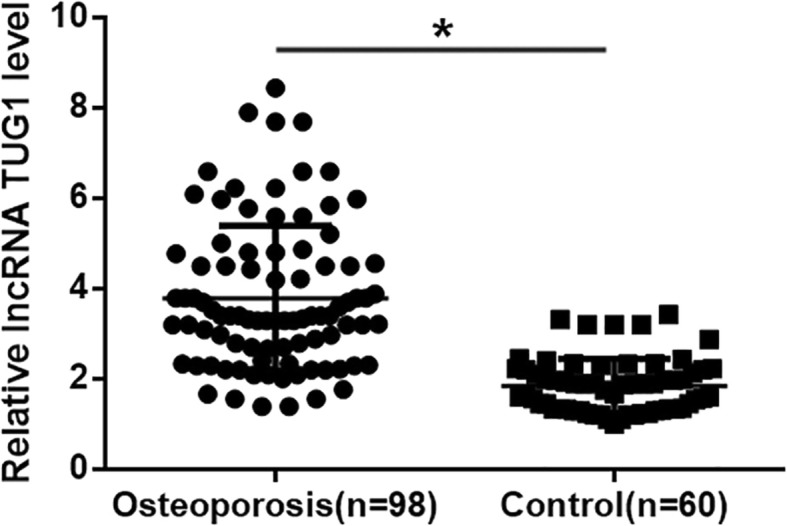 Plasma <t>lncRNA</t> TUG1 was upregulated in osteoporosis patients than in healthy participants. <t>RT-qPCR</t> results showed that plasma levels of lncRNA TUG1 were significantly higher in osteoporosis patients than in healthy participants (* p
