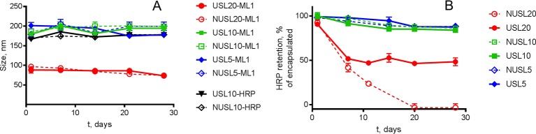 Storage stability of USL at 4°C in HBS buffer. Panel (A) shows size measurements, obtained by DLS over a period of 30 days, of nanoparticles (NUSL and USL) loaded with HRP and ML1. Panel (B) shows HRP retention. In both graphs, the colors of the lines and the symbols correspond to the same lipid composition: the red line corresponds to liposomal formulations composed of initial 20 mol% DSPE-PEG 2000 and containing (full line and circle, USL20) or not (dashed line and empty circle, NUSL20) PFC nanoemulsion; the green line corresponds to liposomal formulations composed of initial 10 mol% DSPE-PEG 2000 and containing (full line and square, USL10) or not (dashed line and empty square, NUSL10) PFC nanoemulsion; the blue line corresponds to liposomal formulations composed of initial 5 mol% DSPE-PEG 2000 and containing (full line and diamond, USL5) or not (dashed line and empty diamond, NUSL5) PFC nanoemulsion. Data are the average ± standard deviation of three independent samples.