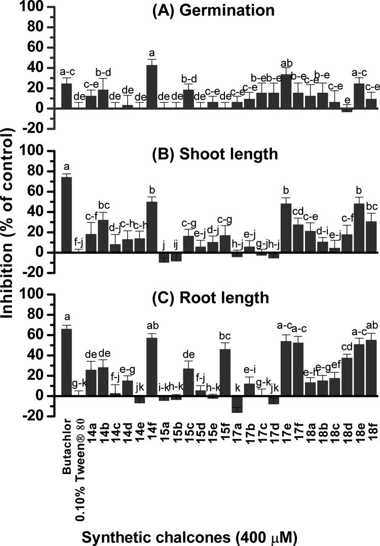 Inhibitory effects of 24 synthetic chalcones on seed germination (A) and shoot (B) and root (C) growth of Chinese amaranth. Aqueous solutions of Tween 80 and butachlor were used as negative and positive controls, respectively. Different letters in each graph indicate significant differences ( p